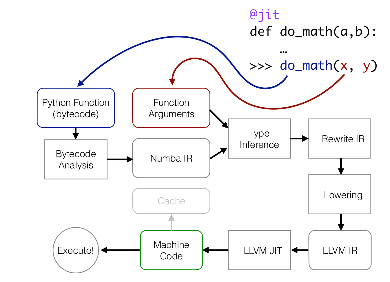 Numba, a JIT compiler for fast numerical code — Numba, a JIT